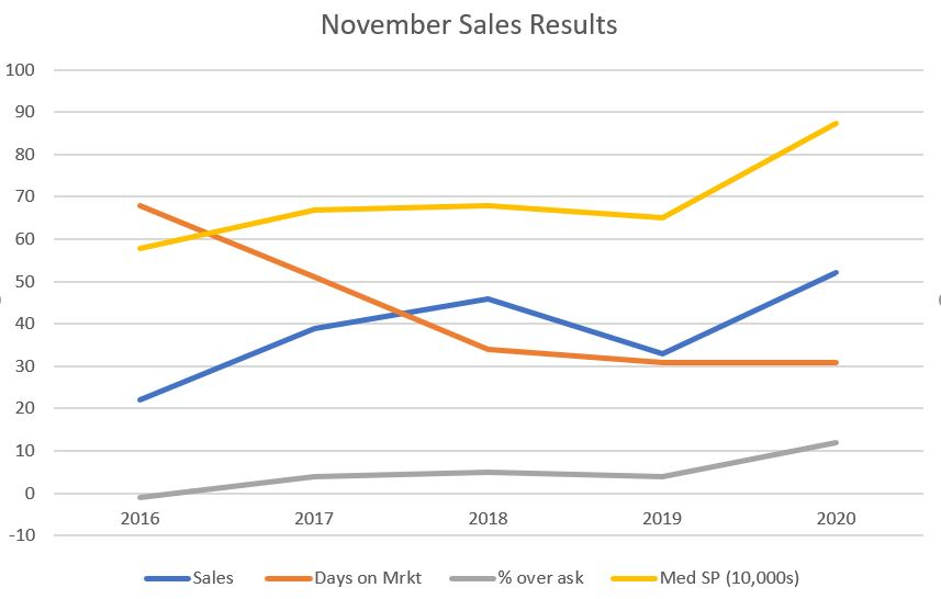 nov-2020-sales-results-montclair-market-slows-but-still-strong-for-november